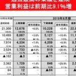 ユニクロ海外事業の売上収益が初めて1兆円を超えた件 営業利益も2桁成長 : 東京都立戯言学園