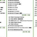 2018年は0.8ヶ月に1社ペース サイバーエージェントはどのくらいの頻度で子会社を立ち上げているのか : 東京都立戯言学園