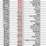【全131社】広告・ネット関連企業の時価総額まとめ(2019年11月) : 東京都立戯言学園