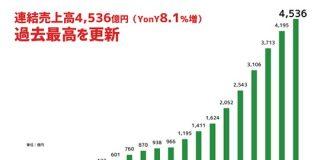 サイバーエージェントが22期連続の増収 通期売上は過去最高の4500億円超え(2019年9月期本決算振り返り) : 東京都立戯言学園