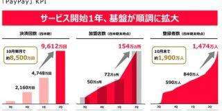 10月単月での決済回数は約8500万回まで拡大「PayPay」は開始1年でどのくらい成長したのか : 東京都立戯言学園