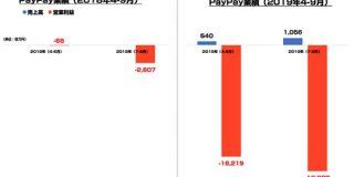 PayPay 2019年4-9月の半期で営業損失345億円 積極投資続く : 東京都立戯言学園