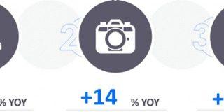 eBay「越境ECトレンド」発表!7~9月期は日本限定グッズとカメラ関連が成長、中古品分野は今後も需要高い見込み | 訪日ラボ