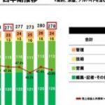 メディア企業における 役割別の構成比率や売上高人件費率が気になったので「アイティメディア」の決算から読み取ってみた : 東京都立戯言学園