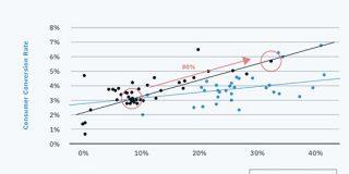 【調査データ】Googleマイビジネスで3.7以上の評価を得ると、コンバージョンが増加する SEO Japan