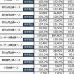 今後も成長しそうな「オタク市場」は?矢野経済研究所が調査 – ITmedia