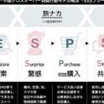 電通グループ、日本・中国ハイブリッド市場における統合ソリューションを強化:MarkeZine