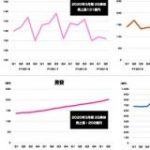 SUUMOやゼクシィなど…「リクルート」各メディアの3年間の売上推移をグラフ化してみた : 東京都立戯言学園