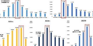 グリー DeNA ミクシィ ガンホー コロプラは 最も広告宣伝費を割いていた時期にいくら投資していたのか調べてみた : 東京都立戯言学園