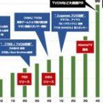 2019年期は272億円 サイバーエージェントの毎年投資する広告費まとめ : 東京都立戯言学園