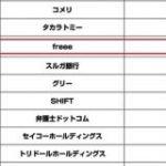 マザーズ上場の「freee」初日の時価総額は1259億円 グリー 弁護士ドットコムを上回る規模に : 東京都立戯言学園