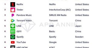 過去10年のアプリ&ゲームトップ10ランキングを振り返る【App Annie調べ】 - BRIDGE