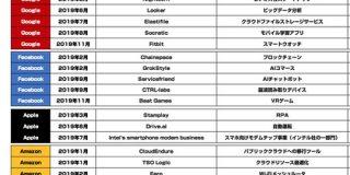 GAFAが2019年に買収した企業まとめ : 東京都立戯言学園