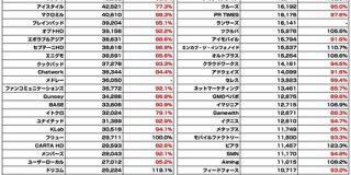 【全138社】広告・ネット関連企業の時価総額まとめ(2020年1月) : 東京都立戯言学園