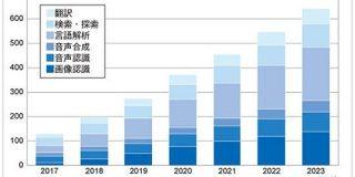 国内AI市場規模、2023年度には640億円に到達へ 画像認識や言語解析が成長 - ITmedia