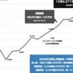ソニーの時価総額が19年半ぶりに10兆円を突破 : 東京都立戯言学園