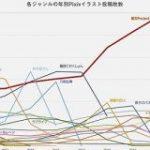 ジャンル別で年毎のPixiv投稿数をグラフにしてみた→東方のバケモノっぷり、艦これ・Fateの猛追など、流行の移り変わりがよく解る – Togetter
