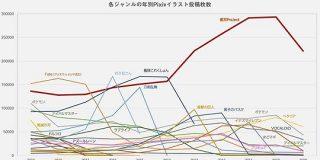 ジャンル別で年毎のPixiv投稿数をグラフにしてみた→東方のバケモノっぷり、艦これ・Fateの猛追など、流行の移り変わりがよく解る - Togetter