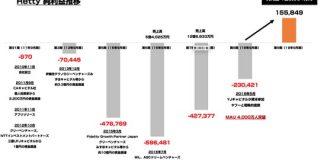 グルメサービス Retty が創業9期目で黒字化 純利益1.5億円を記録 : 東京都立戯言学園