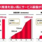PayPayの決済回数が単月1億回を突破 : 東京都立戯言学園
