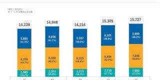 成長が止まらない「食べログ」Q売上収益が過去最高の70億円を突破(カカクコム2020年3月期3Q決算振り返り) : 東京都立戯言学園