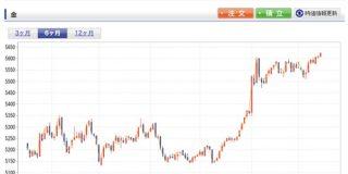 金、40年ぶりの高値で1グラム6155円の衝撃。急いで買え! : IT速報
