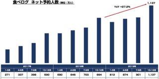食べログの四半期ネット予約人数が初の1000万人超え 直近3年間の推移を見たら結構な伸びだった件 : 東京都立戯言学園