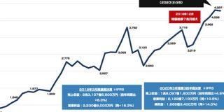 2014年に1.9兆円で上場したリクルートは 今どのくらいの時価総額なのか : 東京都立戯言学園