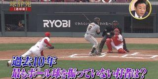 過去10年で最もボール球を振っていない打者ランキング : なんJ(まとめては)いかんのか?