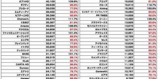 【全140社】広告・ネット関連企業の時価総額まとめ(2020年3月) : 東京都立戯言学園