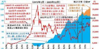 日経平均、はやくもニトリ会長の2万2000円予想(ニトリライン)を割り込む : 市況かぶ全力2階建
