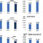 【ネット広告費がテレビ超え】日本の広告費2019が発表されたので 各広告費の5年間の推移グラフを1枚にまとめてみた : 東京都立戯言学園