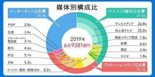 「2019年 日本の広告費」解説-インターネット広告費が6年連続2桁成長、テレビメディアを上回る | ウェブ電通報