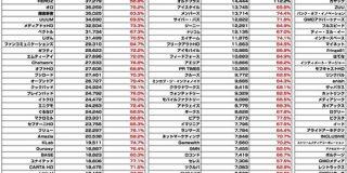 広告・ネット関連企業の時価総額は3月月初からどんな変化を遂げているのか 全142社分まとめてみた : 東京都立戯言学園