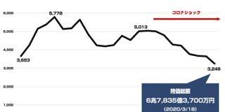 通信子会社のソフトバンクの時価総額が親会社のソフトバンクグループを上回り親子逆転な件 : 東京都立戯言学園