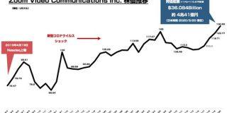 Web会議サービス「Zoom」の株価が上昇中 時価総額が4兆円に : 東京都立戯言学園