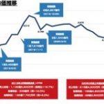 コロナ市況の中でも強いエムスリー 時価総額2兆円を維持 : 東京都立戯言学園