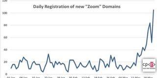 急増した怪しい「Zoom」関連ドメイン-人気ビデオ会議サービスを狙うサイバー犯罪者 - CNET