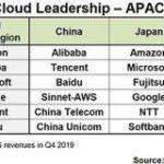 国内パブリッククラウド市場、トップはAWS、2位はマイクロソフト、3位は富士通がGoogleを上回る。 – Publickey