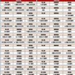 コロナ要因による業績予想修正を発表した主な企業14社分まとめてみた(3月-4月初旬発表分) : 東京都立戯言学園