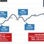 株価の成長が止まらない エムスリーの時価総額が2.7兆円を突破 資生堂 富士フイルム 三井物産を上回る : 東京都立戯言学園