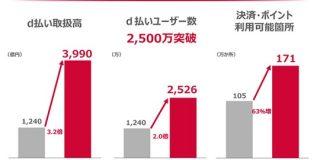 ユーザー数が2500万を突破 ドコモのスマホ決済サービス「d払い」は この1年でどのくらい成長したのか : 東京都立戯言学園