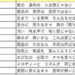 Official髭男dismで学ぶ「〇〇イズム大喜利」が勉強になるしちょいちょい面白い – Togetter