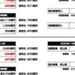 JALとANAはコロナウイルスによってどのくらい影響が受けたのか 1-3月の業績への影響をまとめてみた : 東京都立戯言学園