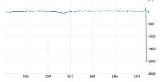 米国のADP民間雇用者数グラフ、新型コロナで完全に壊れる : 市況かぶ全力2階建