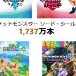任天堂、コロナ跳ね除け大幅増益「ポケモン剣盾」と「あつ森」好調 – ITmedia