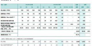 DeNA、20年3月期は492億円の最終赤字に転落 ゲーム事業関連の減損響く - ITmedia