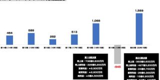 セールスフォース日本法人 2020年1月期で売上983億 純利益15.6億円を記録 : 東京都立戯言学園