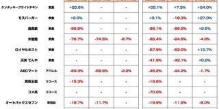 ケンタッキーが既存店売上 前期比33%増加 リアル店舗はコロナ禍でどのくらい影響が出ているのか 4月度月次売上速報 11社分まとめてみた(第2報) : 東京都立戯言学園
