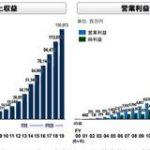 リーマンショック 震災 コロナでも持続的な成長 エムスリーが創業以来19期連続で増収増益を達成 : 東京都立戯言学園